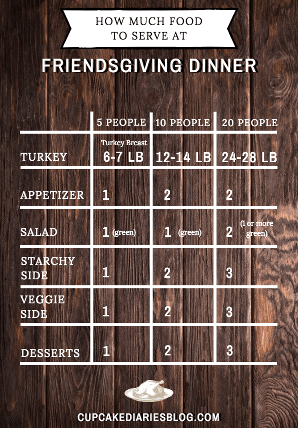 How Much Food to Serve at Friendsgiving Dinner: A guide to making enough food for your friends!